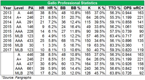 gallo stats