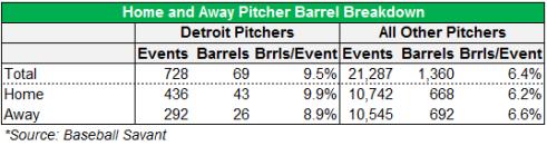 pitcher breakdown