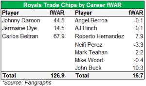 royals trades