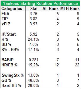 Yankees Rotation Stats