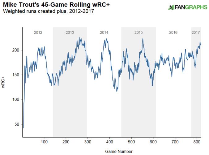 Trout rolling wRC