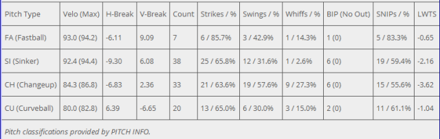 Volquez pitch breakdown