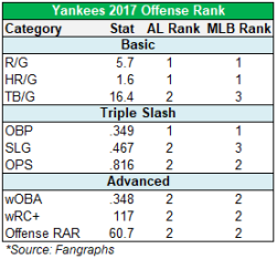 yankees offense