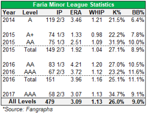 faria minor leagues