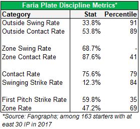 faria plate discipline