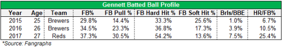 gennett batted ball