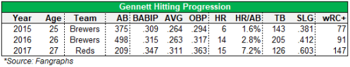 gennett progression