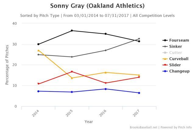 Gray pitch usage