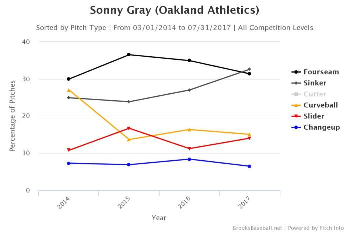 Gray pitch usage