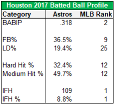 houston batted ball