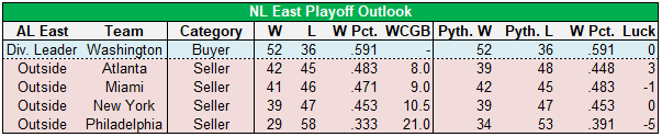 nl east playoff