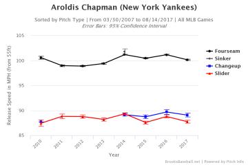 Brooksbaseball-Chart
