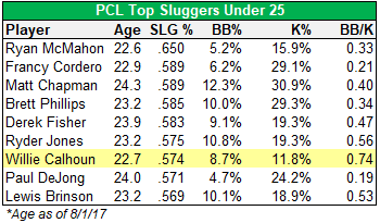 PCL sluggers