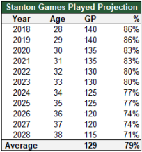 stanton gp projection