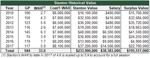 stanton historical value