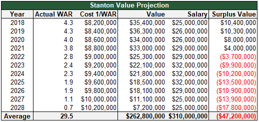stanton value