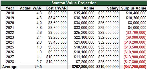 stanton value