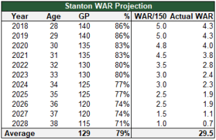 stanton WAR project.PNG